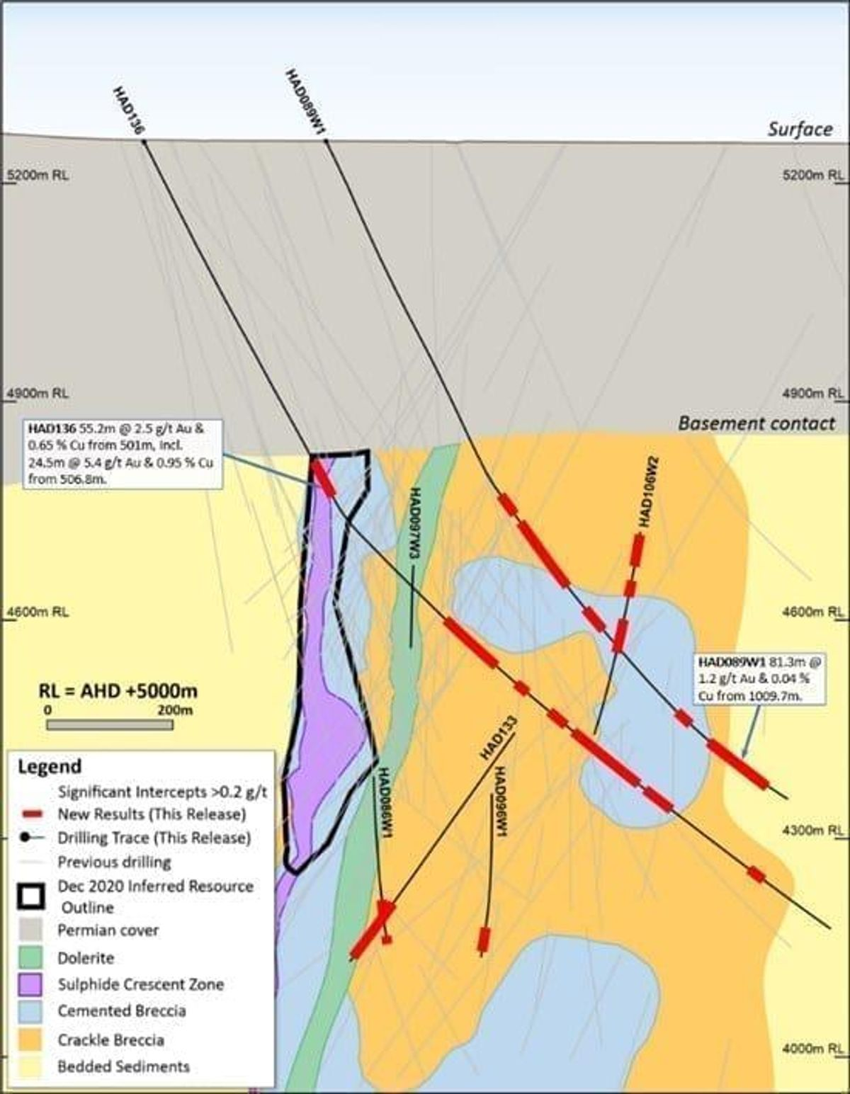 Newcrest Mining Limited – Exploration Update 10 June 2021