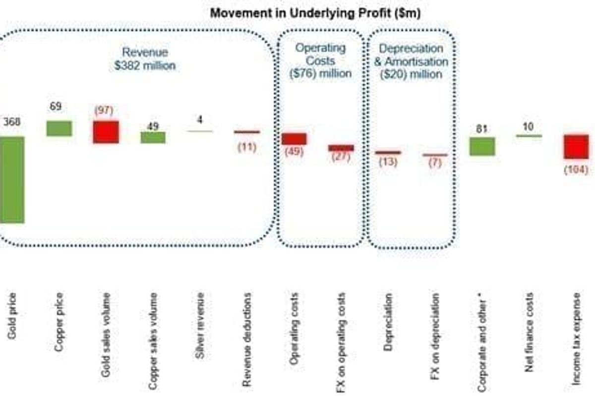 Newcrest Mining Limited – Half Year Results FY21