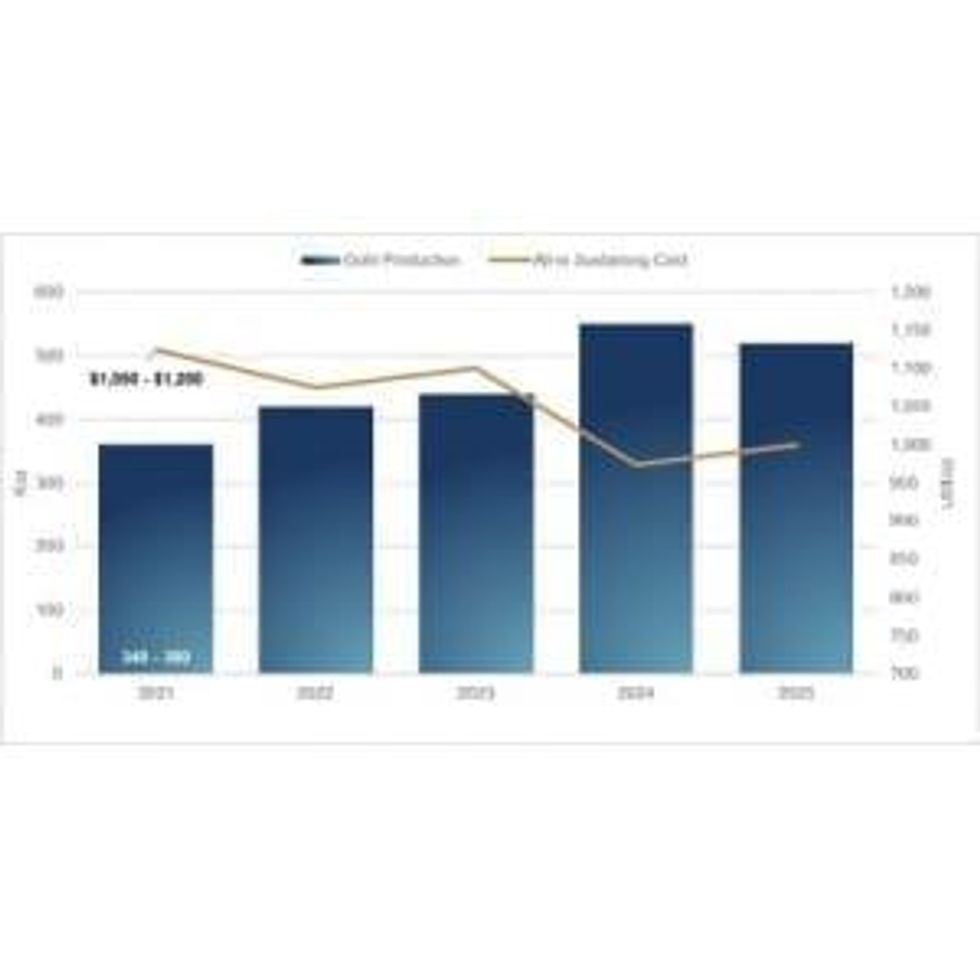 OceanaGold Reports Full Year 2020 Financial Results and Provides Multi-Year Outlook