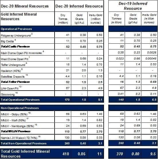 Newcrest Mining Limited – Annual Mineral Resources and Ore Reserves Statement – as at 31 December 2020